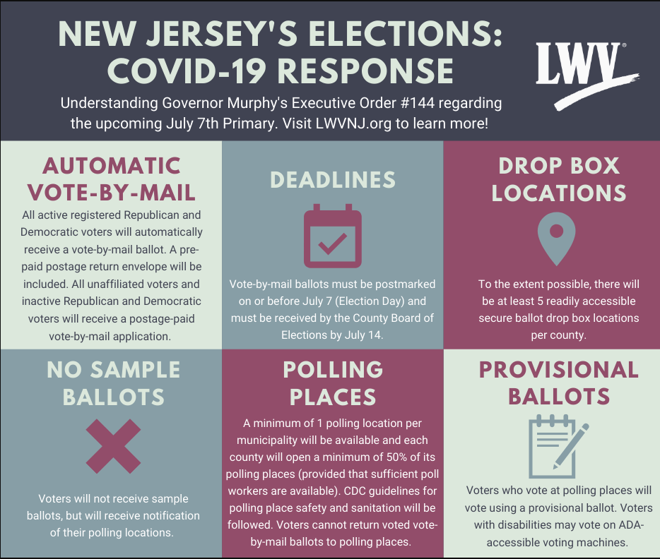 New Jersey's Elections: Covid-19 Response